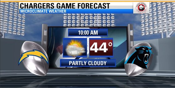 Cooler temps as San Diego Chargers hit the road to take on the Carolina Panthers Sunday!