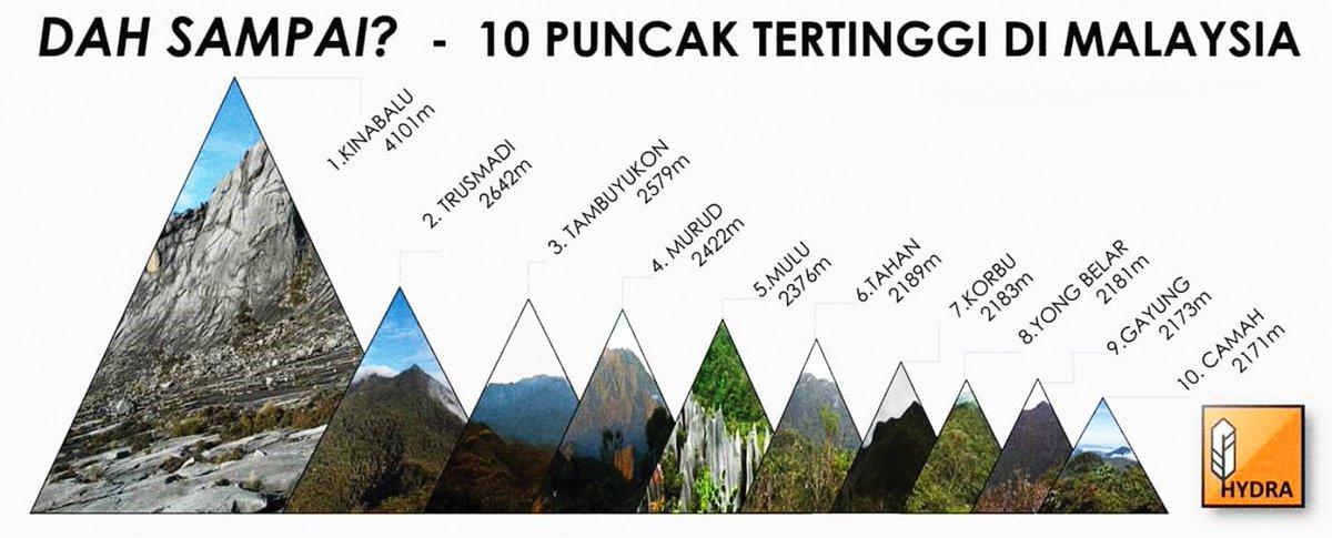 Hiking Malaysia Sur Twitter 10 Puncak Gunung Tertinggi Di Malaysia Gunung Mana Korang Dah Sampai