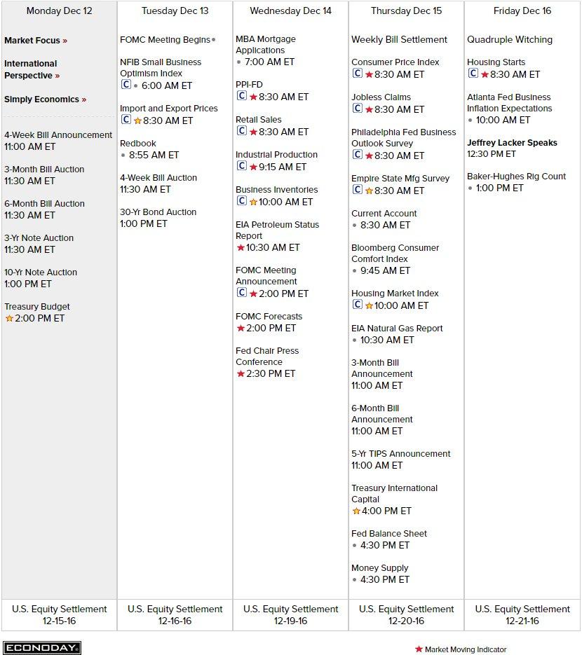 Economic Calendar Via Econoday Wed Fomc Announcement Fri Quad