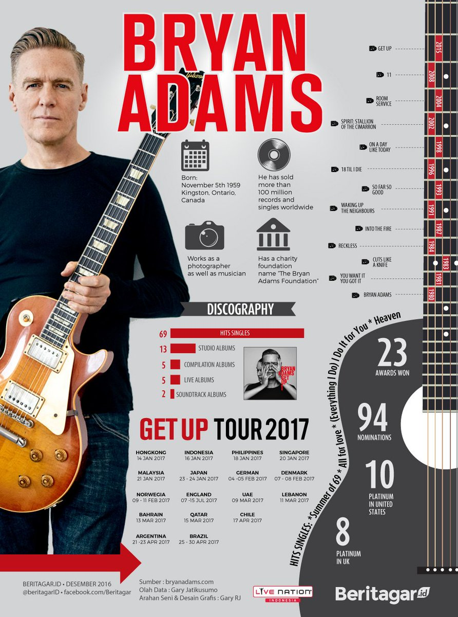 How many facts about Bryan Adams do you know from this infographics?   Ticket & info: https://t.co/EplSfEkHzi https://t.co/wmt4qGqfJq
