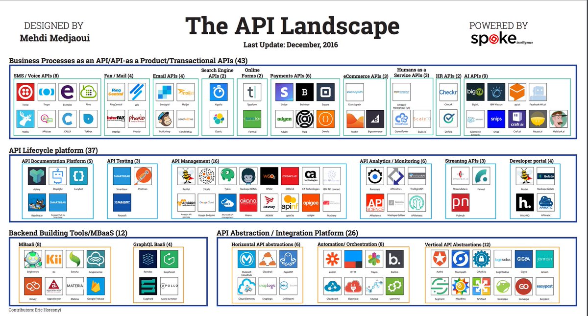 The API Landscape 2016 https://t.co/9iA9NIZXJo