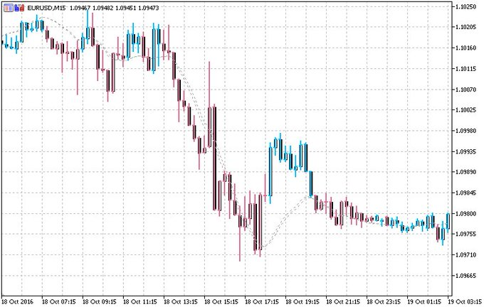 Mql5 Community S Recent Tweets 3 Whotwi Graphical Twitter