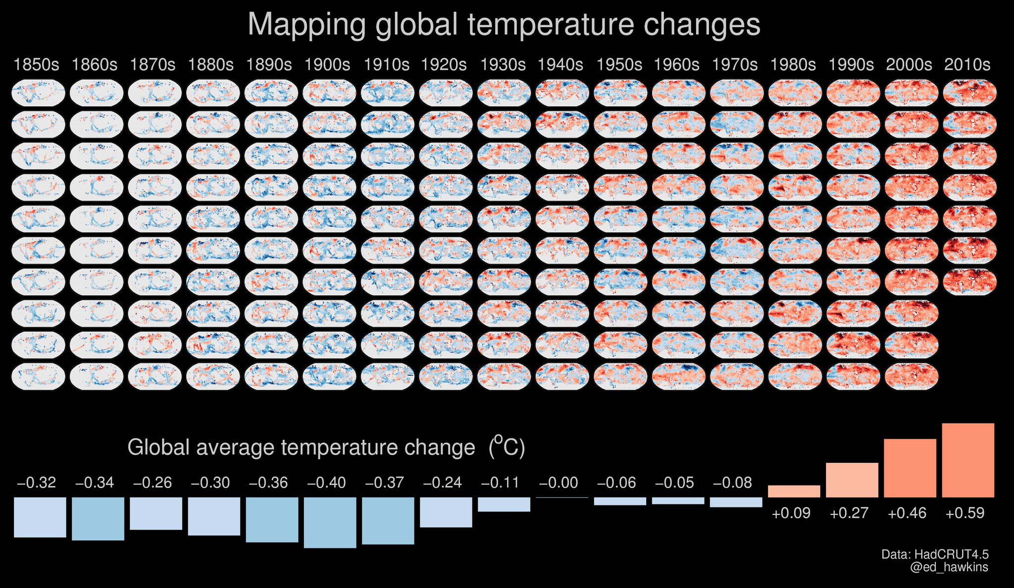 4. One of mine, all the global temperature observations for 1850-2016 mapped in a single figure. Can you see a trend? https://t.co/yixUa8ubLE