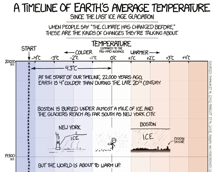 10. Most epic climate visualisation of 2016 was a climate timeline by Randall Munroe, which won an @infobeautyaward: https://t.co/88k6BF2UVU https://t.co/BcEqYmpWQb