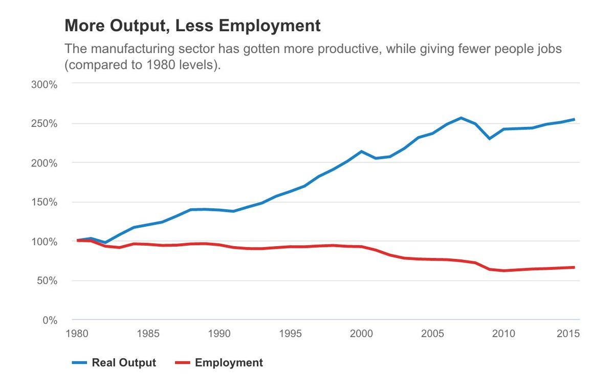 returning manufacturing won't bring back many jobs, because the labor is being done by tech #shapersurvey <br>http://pic.twitter.com/vJXZcSI7aY