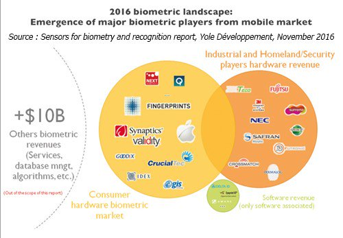 The #mobile #biometrics landscape saw an emergence of #hardware and #software in  2016, now a $10B+ market. @Yole_Dev {#Fintech #Insurtech} https://t.co/n5HAbBgura