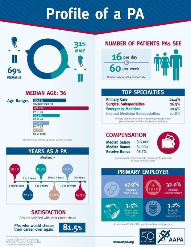 What does the #PA profession look like?#PhysicianAssistant profile from @AAPAorg https://t.co/v8akRHhw1m