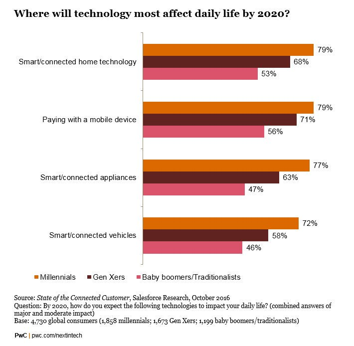 how does technology affect daily life