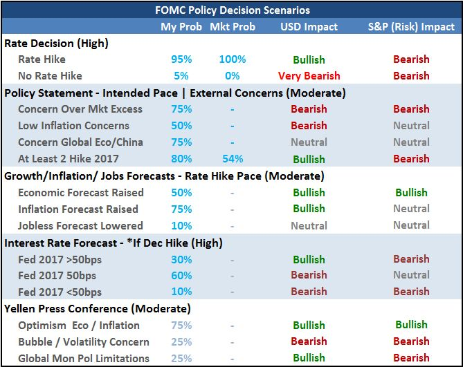 Here is the scenario table I'm going to be using for the FOMC decision. It's not just about a hike Wednesday: https://t.co/G6tKiLwOZB