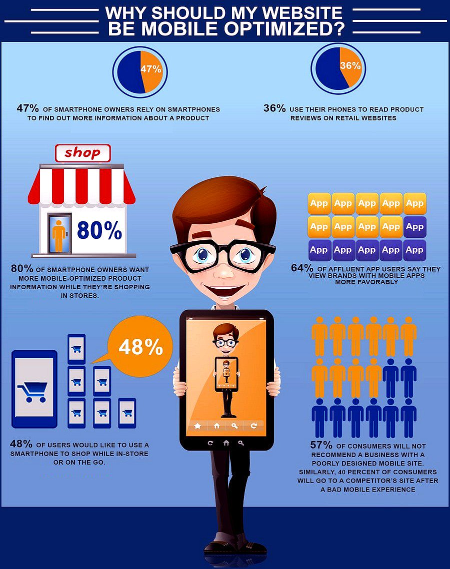 Why Your #Website Has To Be #Mobile- Friendly [Infographic]  #SEO #DigitalMarketing https://t.co/9kTUBv6ZMh