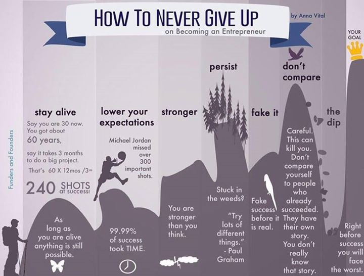 "A step by step guide on ""How To Never Give Up""  @DavidKWilliams #leadership #entrepreneur https://t.co/dqmvRKTnk6 via @TheDennisWagner"