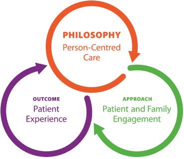 pros cons person centred approach A person-centred approach helps organisations provide accessible, responsive and flexible services that meet the diverse needs and preferences of people living in.