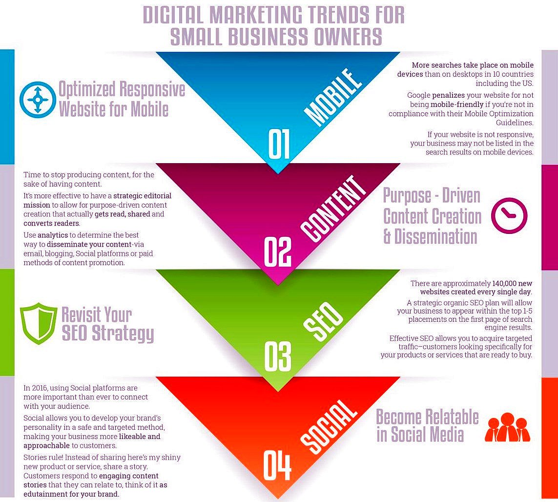 The 4 Digital #Marketing Trends Your #Startup or #SmallBiz Should Invest In: #Mobile, #ContentMarketing, #SEO & #SocialMedia @sachiruchaitu https://t.co/mSiX2ThBYO