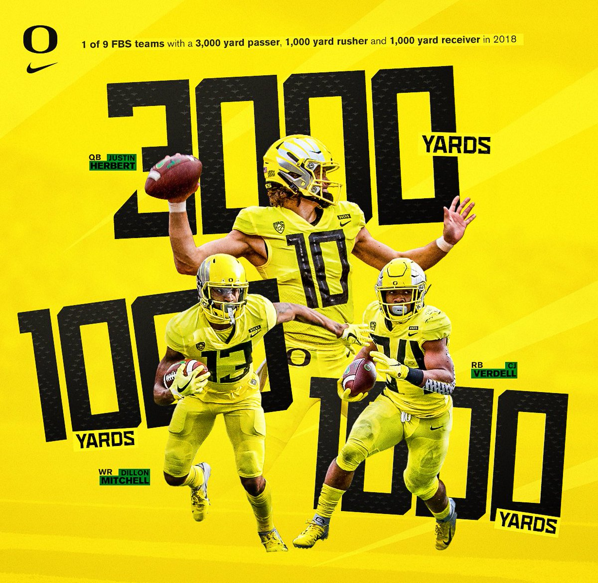 A well-balanced offensive attack.  of  FBS schools with a 3,000 yard passer, 1,000 yard rusher and 1,000 yard receiver in 2018.  #GoDucks <br>http://pic.twitter.com/eSAoaVLB3o
