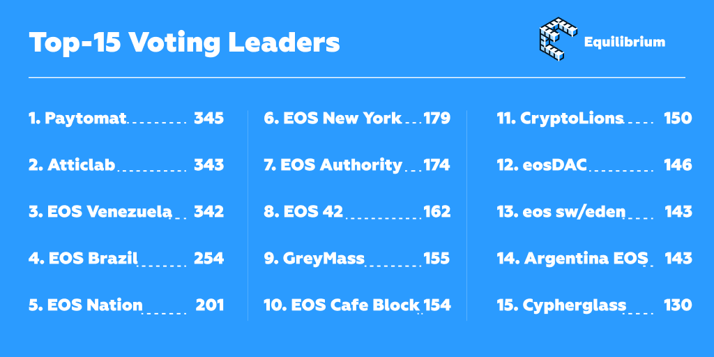 Only three days left to vote for block producers! Here are the top 15 BPs heading the list. The frontrunners change every day, so vote at (link: http://voting.eosdt.com) http://voting.eosdt.com to support your favorite block producers! @paytomat @atticlab_it @eosvenezuela