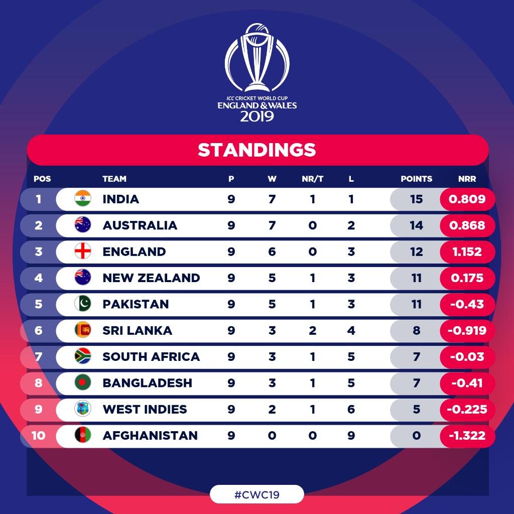 Cricket World Cup On Twitter The Final Cwc19 Standings