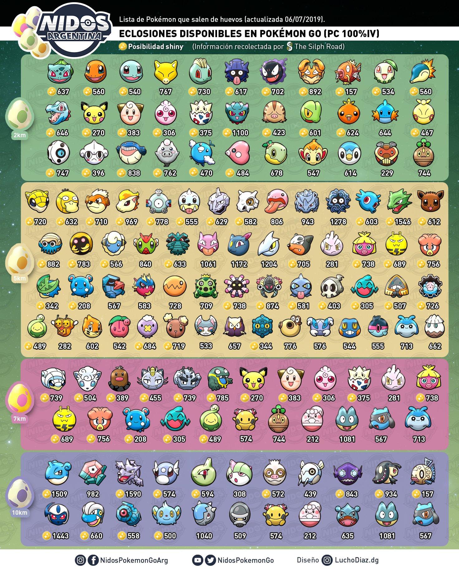 Imagen de las eclosiones Julio 2019 hecho por Nidos Pokémon GO Argentina