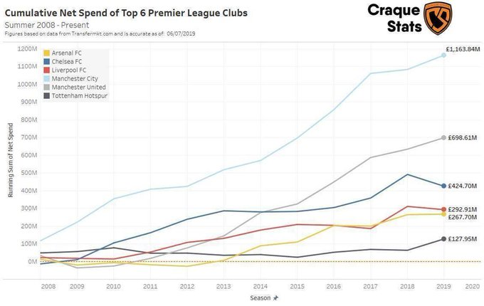 Cumulative Net Spend of Top Premier League Clubs Summer 2008 - Present