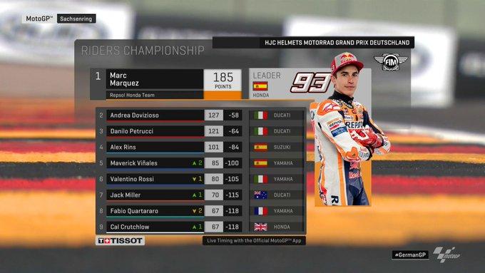 Poin pebalap MotoGP