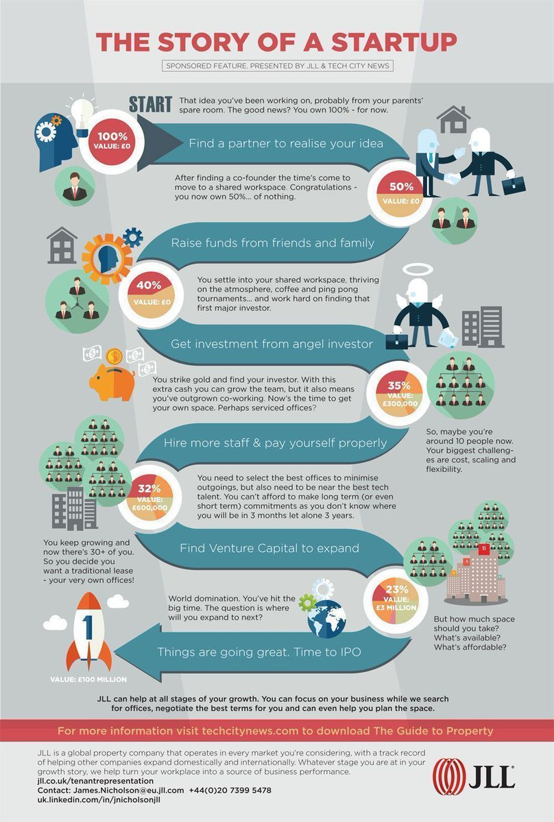 The Story of a Startup  #Infographic @JLLUK @UKTNofficial