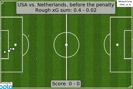 see, it was working before that high boot, the US had ~nothing besides set plays, but the Dutch also never seemed to be threatening anything more than going to penalties 0-0