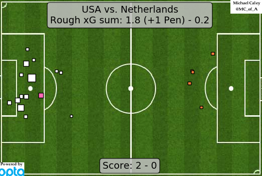 xG map for the World Cup final. The Dutch put together a highly effective defensive performance against a far-too-predictable US side... right up until they gave up a penalty and then it was all over