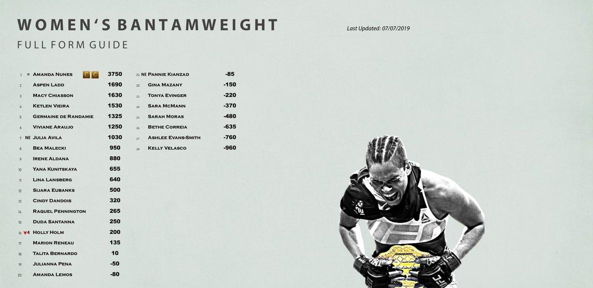 Updated UFC FORM GUIDE - Women's Bantamweight #UFC239 #Bantamweight #UFCForm #FormGuide #UFC #Nunes #NunesHolm https://ewanlavender.com/ufcformguide