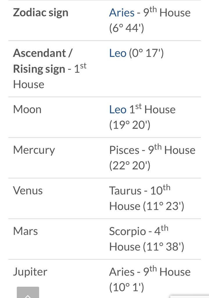 Try These Leo Ascendant Mars In 1st House {Mahindra Racing}