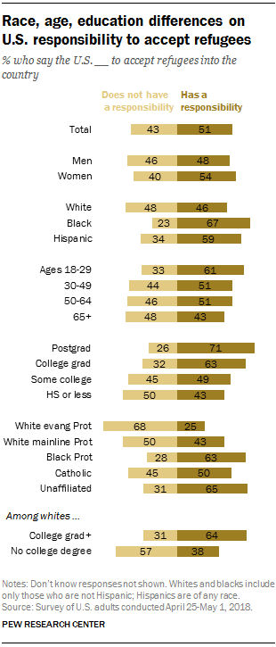 The % who say the U.S. has a responsibility to accept refugees:  Religiously unaffiliated 65% Black Protestant 63% Catholic 50% White mainline Protestant 43% White evangelicals 25%  https://pewrsr.ch/2ZLUFAk