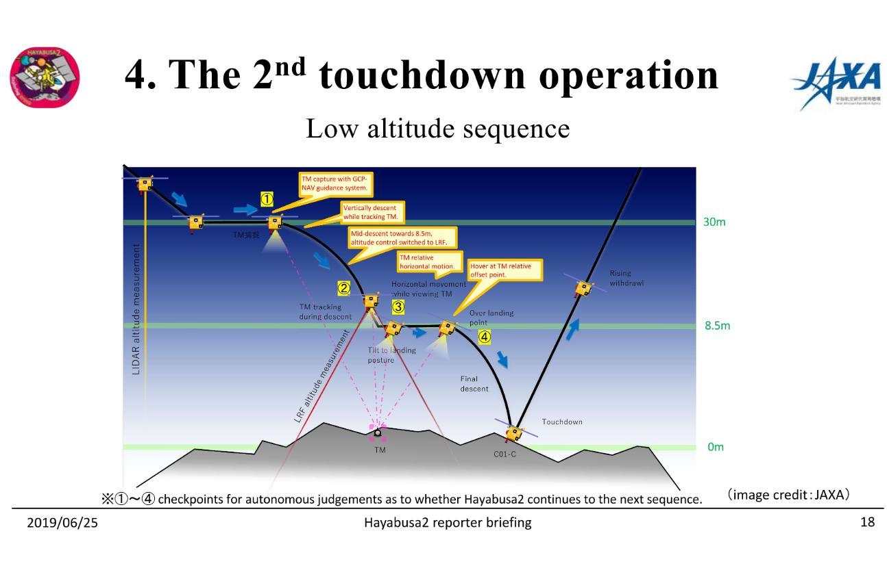 Hayabusa-2 - Mission autour de Ryugu - Page 24 D-7nBPLWsAA7A01