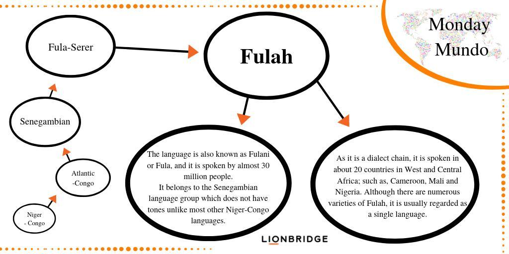 fulah hashtag on Twitter