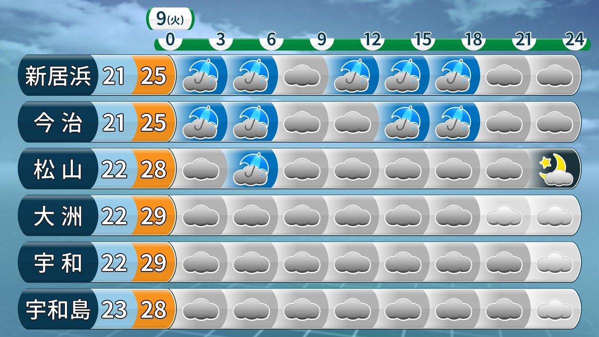 松山 今日 の 天気