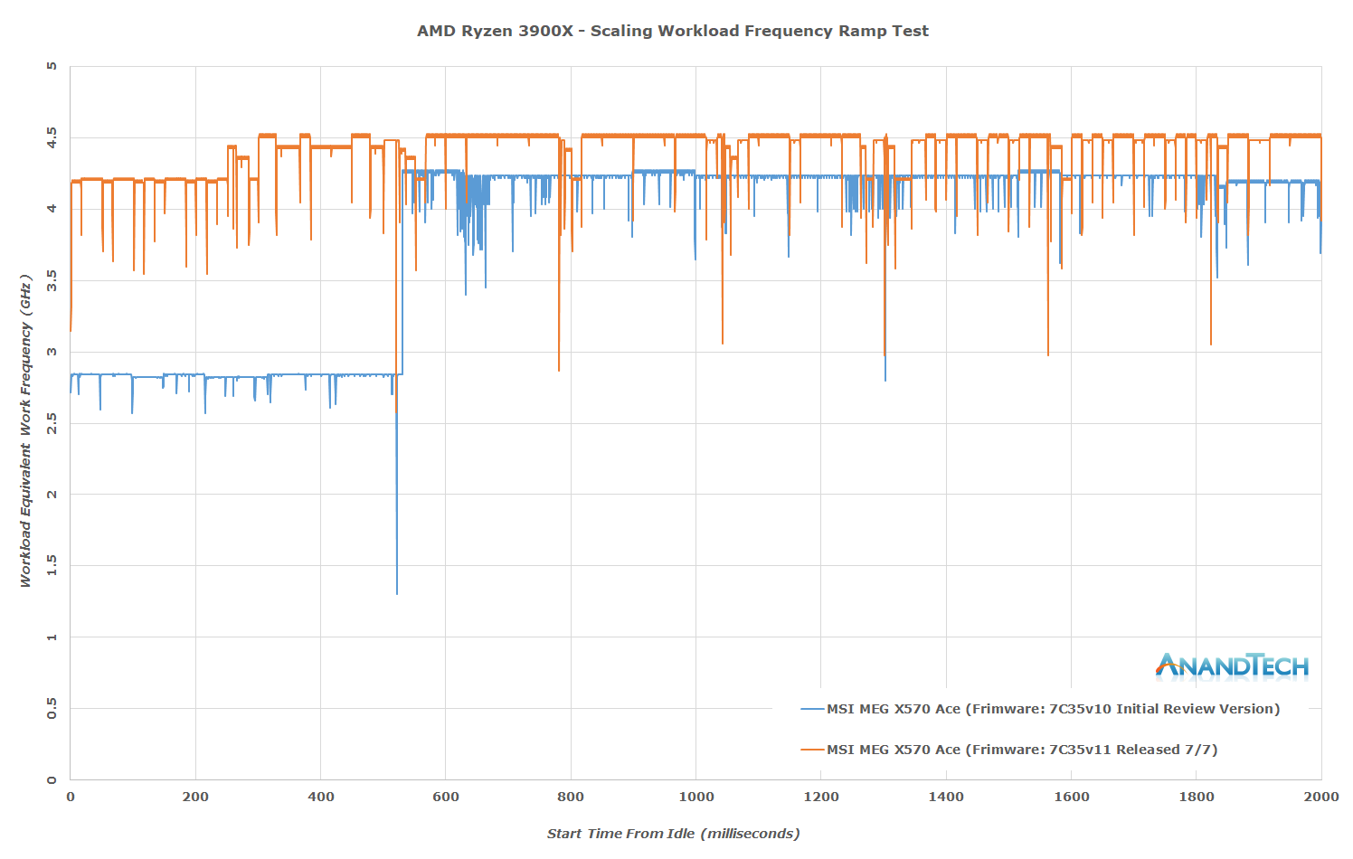 Will AMD Dethrone Intel in WoW? - Games, Gaming and Hardware