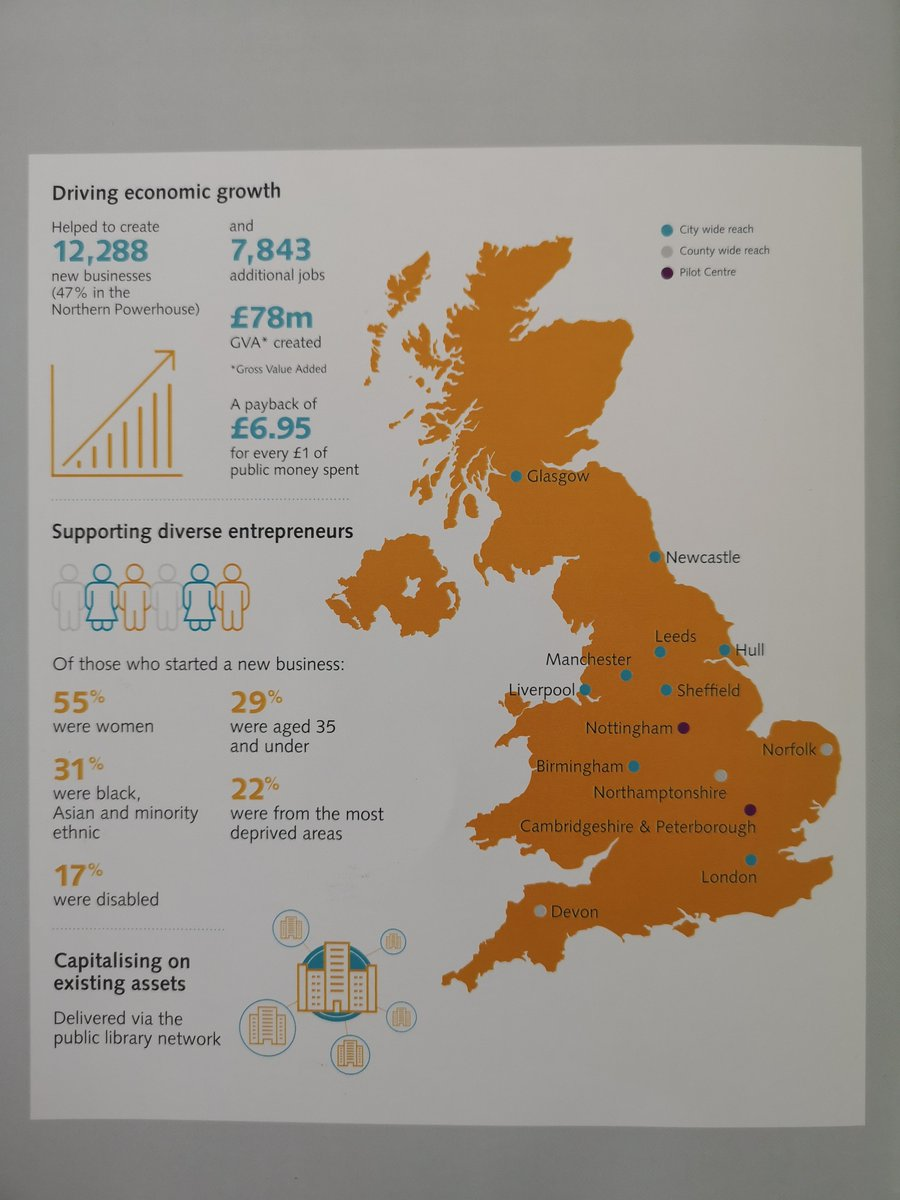 Todays Democratising Entrepreneurship Report shows that @BIPC has helped create 12,288 new businesses and 7,843 additional jobs across the UK #LibrariesMeanBusiness #Entrepreneurship @britishlibrary twitter.com/Impmister/stat…
