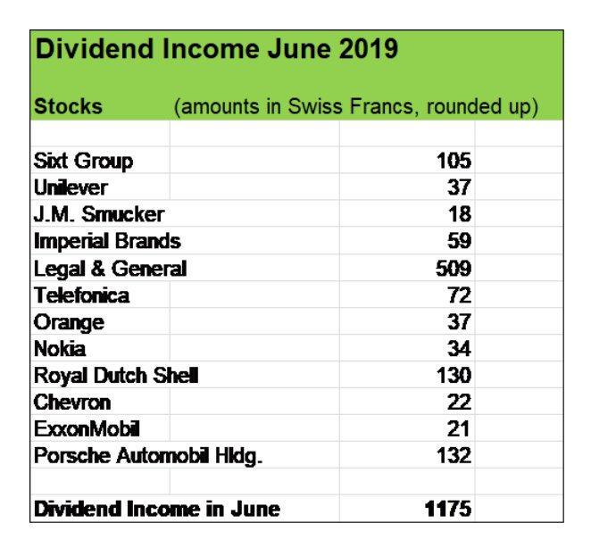 Hashtag #dividend sur Twitter