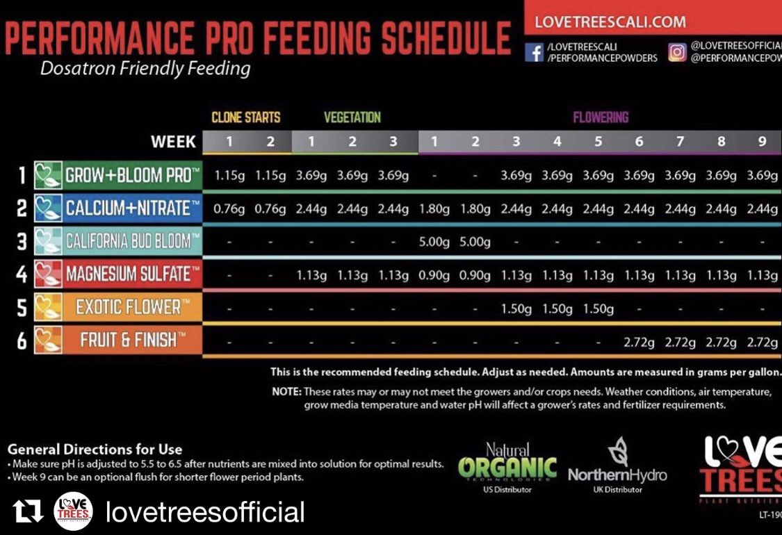 Performance Pro Feeding Schedule launched exclusively for @turkeybaggclick Dosatron feeding. We have launched our commercial hemp feeding schedule. We can assist with all your hemp growing needs 💯  . . #lovetreesofficial #lovetreescali #growyourown #smokeyourown