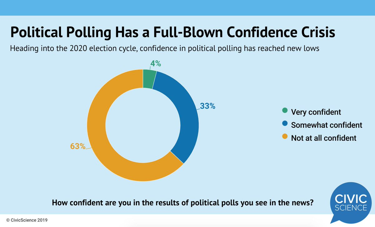 A whopping 63% of U.S. adults say they have no confidence in political polls. Read the full study: http://ow.ly/tbDB50uVuPw