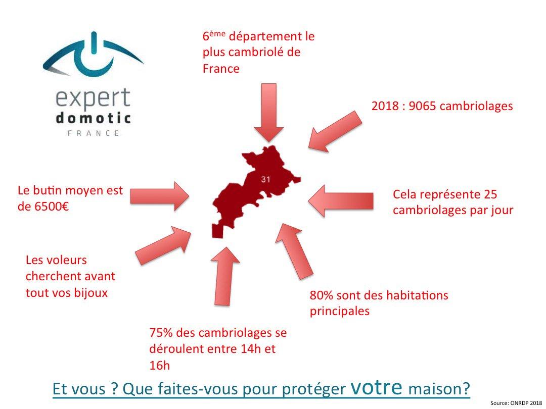 Télésurveillance & Vidéosurveillance  Bruay la Buissière ▷ Tarif & Devis : Alarme, Protection Intrusion & Cambriolage