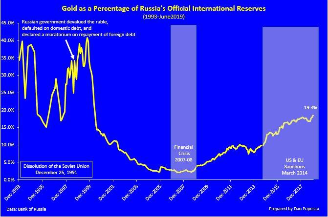 réserves d'or de la banque centrale de russie  - Page 3 D-9kAIVXsAAsmyl?format=jpg&name=small