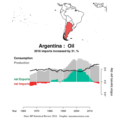 test Twitter Media - @BrankoMilan @danyscht Argentina, a country suffering an acute #PeakOil. And Vaca Muerta is only an illusion, a mirage. https://t.co/vi11LOeMs1