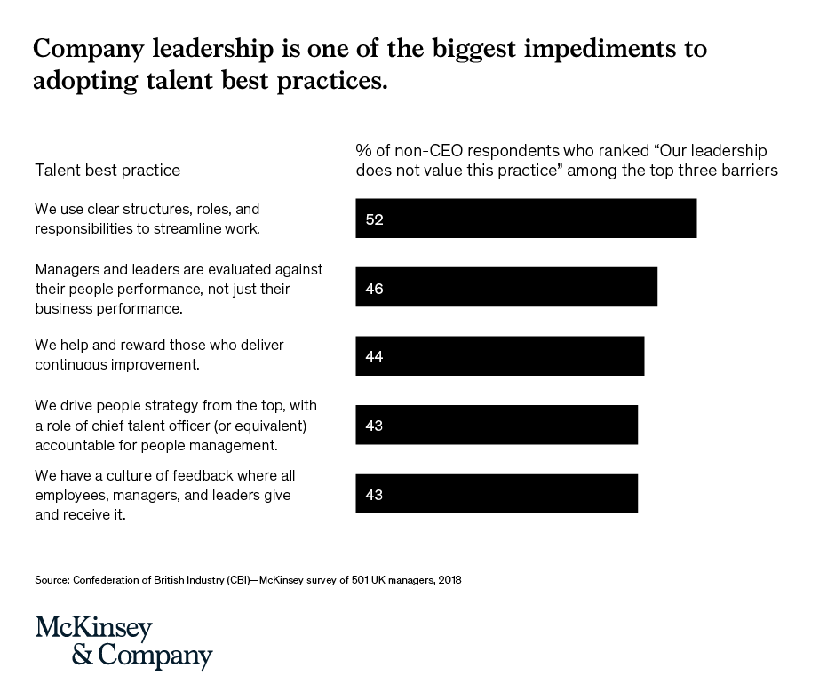 We surveyed 500 #managers in the United Kingdom on talent best practices. The practices where non-#CEO respondents felt #leaders' lack of support was most consequential were related to ways of working, talent engagement, and talent strategy. mck.co/2RCjKKy