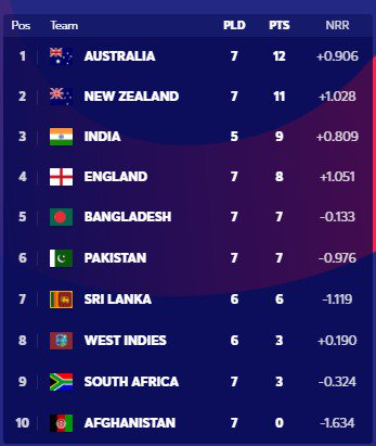 The cat is definitely amongst the pigeons now #NZvPAK England to play India & NZBangladesh to play India & PakistanSri Lanka to play S Africa, WI & IndiaPakistan to play Afghanistan & BangladeshNZ to play Australia & England#CWC19