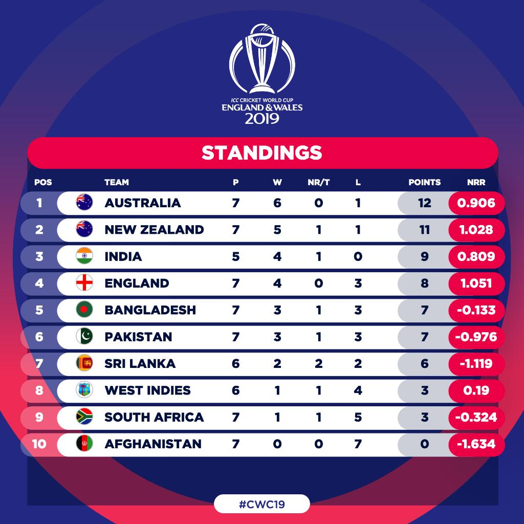 Pakistan are now just one point of fourth place 👀#CWC19 | #NZvPAK | #WeHaveWeWill