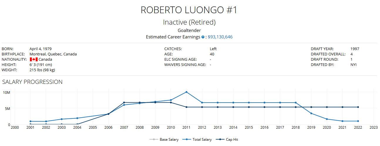 Capfriendly On Twitter Roberto Luongo Spent His 19 Seasons 2000