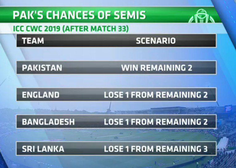 How Pakistan can qualify for the semi-finals of the World Cup #CWC19