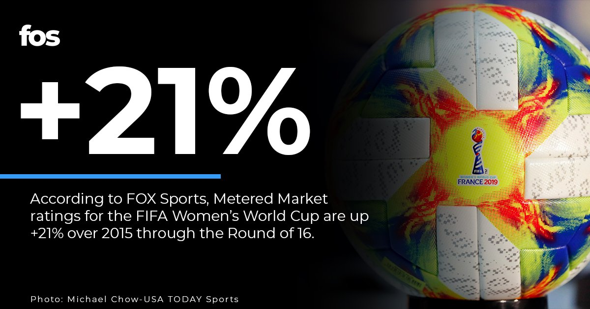 According to @FOXSports, ratings for the #FIFAWWC2019 are up 21% from the last Women's World Cup in 2015.