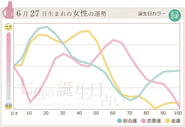 こんにちは。七色の誕生日占いです!本日、誕生日を迎えた【6月27日生まれの女性】の運勢グラフはコチラです。 #6月27日 #happybirthday #運勢 http://365x7.net/day/0627