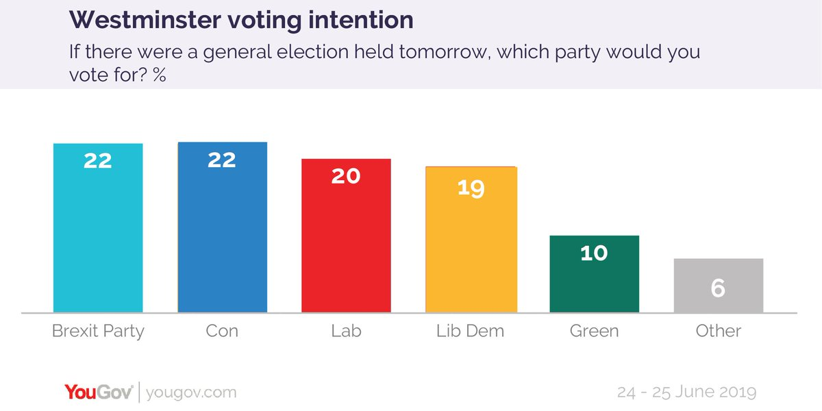 Great that the BBC is shifting focus to reflect the growing importance of #Remain parties not just the #Brexiteer Labs and Tories; we might even have a debate where the candidates answer the questions!