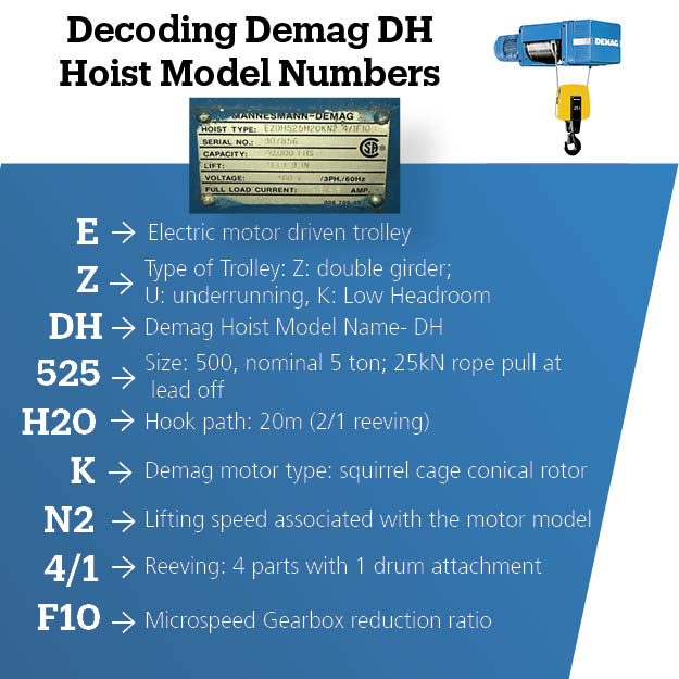do you know what your demag model dh hoist model number means? #demag  #demagcranes #demagtechtippic twitter com/2pk7t0k4fu