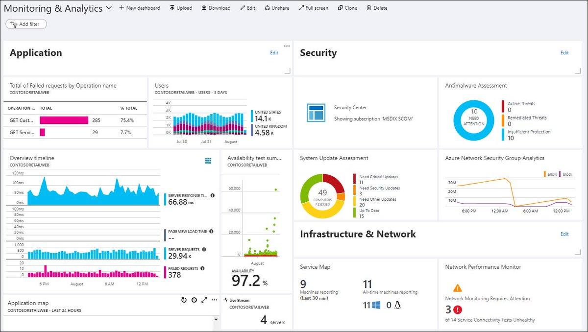 Microsoft epg account list